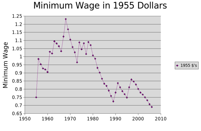 reasons to raise minimum wage essays How minimum wage works this is called cost-push inflation and some economists believe raising the minimum wage is one of the worst culprits.